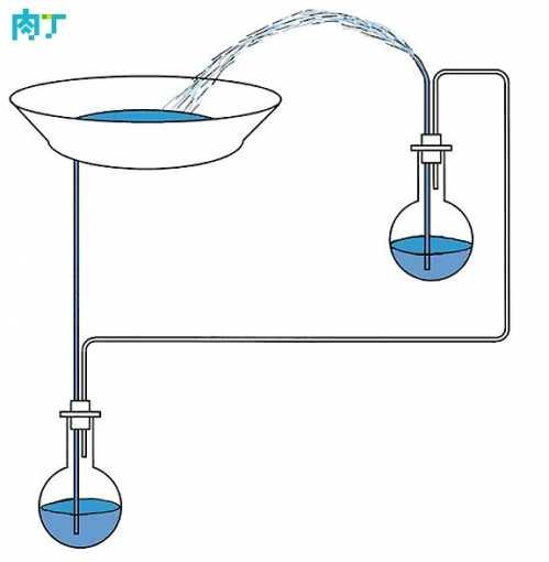 小学生小发明小制作 自制希罗喷泉的做法